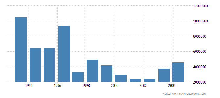 estonia net bilateral aid flows from dac donors germany us dollar wb data