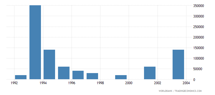 estonia net bilateral aid flows from dac donors italy us dollar wb data