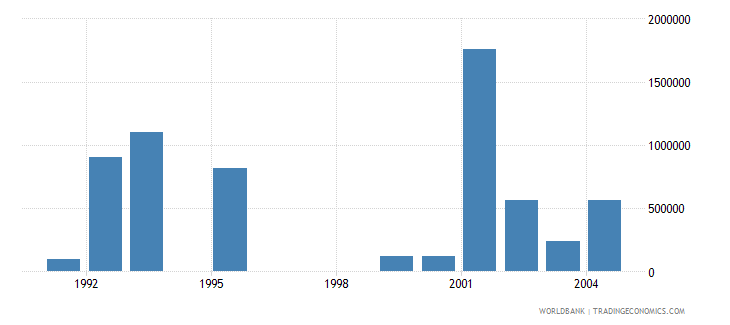 estonia net bilateral aid flows from dac donors netherlands us dollar wb data