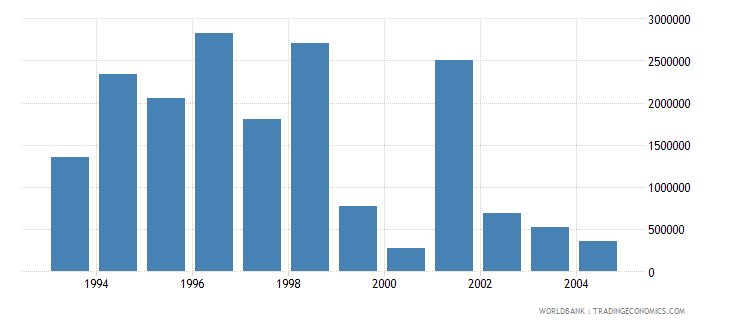 estonia net bilateral aid flows from dac donors norway us dollar wb data