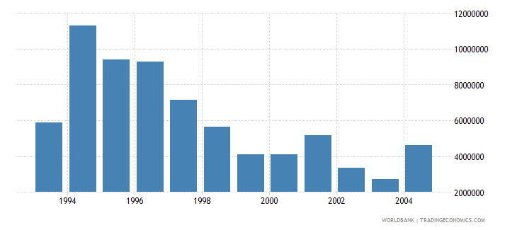 estonia net bilateral aid flows from dac donors sweden us dollar wb data