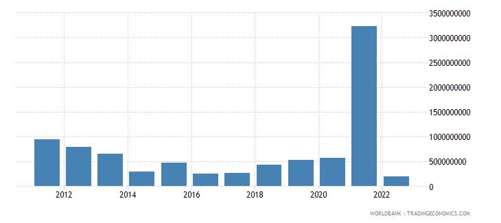 estonia net capital account bop us dollar wb data