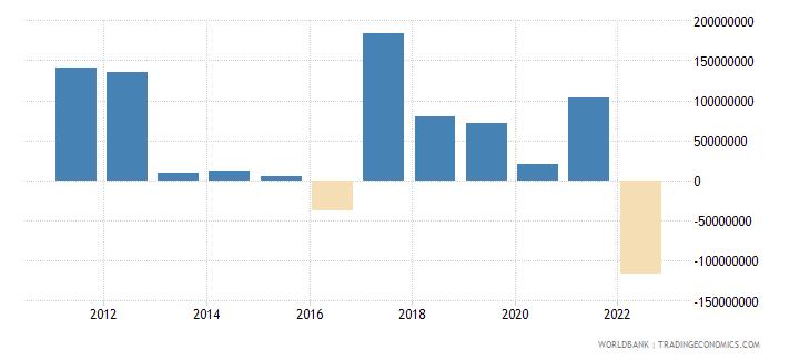 estonia net current transfers bop us dollar wb data
