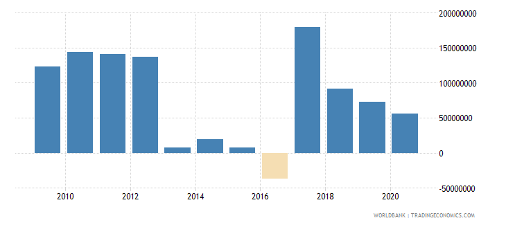 estonia net current transfers from abroad us dollar wb data
