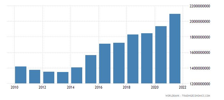 estonia net domestic credit current lcu wb data