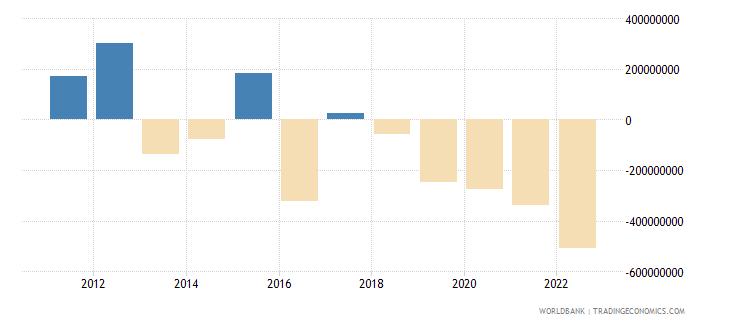 estonia net errors and omissions adjusted bop us dollar wb data