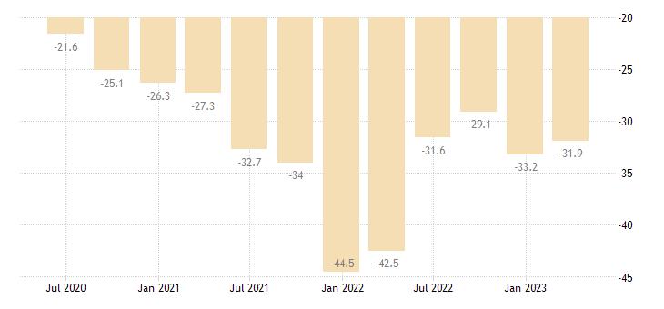 estonia net external debt eurostat data