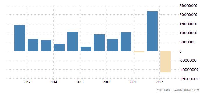 estonia net financial account bop current us$ wb data