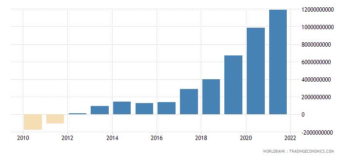 estonia net foreign assets current lcu wb data