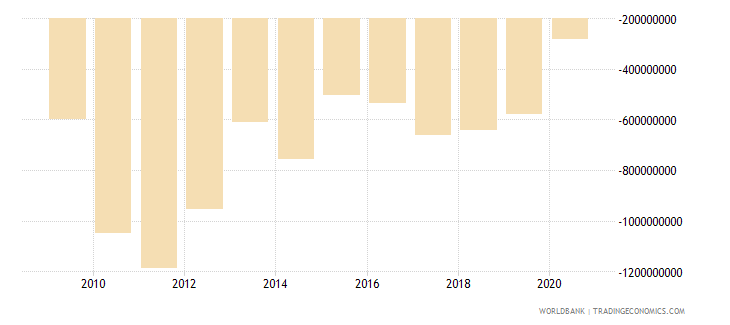 estonia net income from abroad us dollar wb data