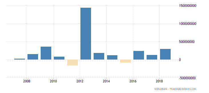 estonia net incurrence of liabilities total current lcu wb data