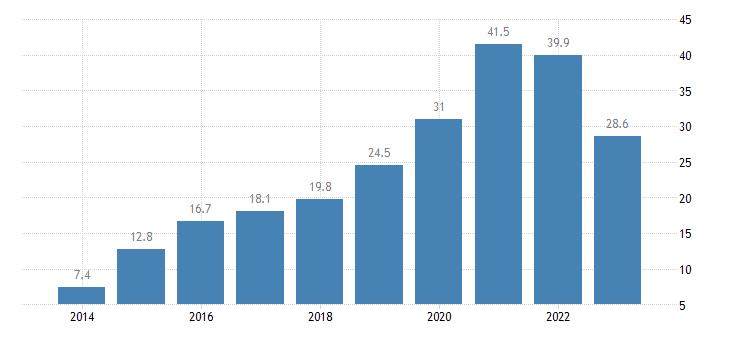 estonia net international investment position excluding non defaultable instruments eurostat data