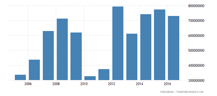 estonia net investment in nonfinancial assets current lcu wb data
