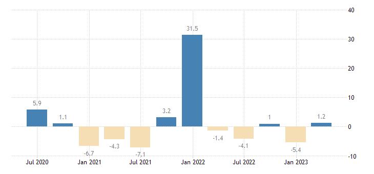 estonia net lending borrowing current capital account eurostat data