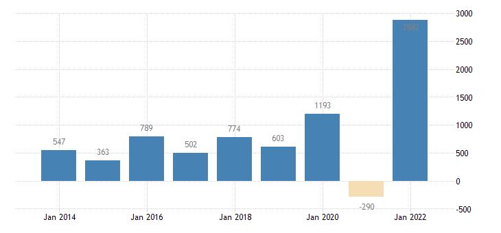 estonia net lending net borrowing paid eurostat data