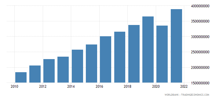 estonia net taxes on products current lcu wb data