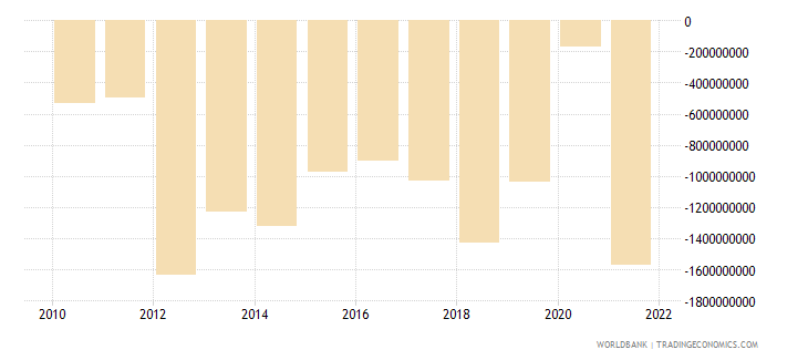 estonia net trade in goods bop us dollar wb data