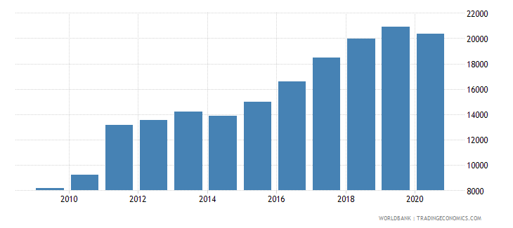 estonia new businesses registered number wb data