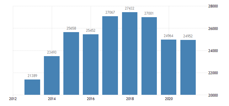 estonia number of bed places holiday other short stay accommodation eurostat data