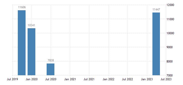 estonia number of job vacancies eurostat data