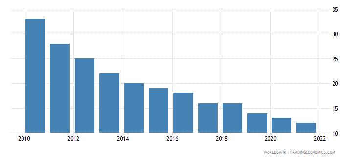 estonia number of neonatal deaths wb data