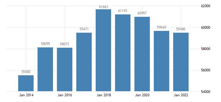 estonia number of touristic bedplaces eurostat data