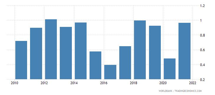 estonia oil rents percent of gdp wb data