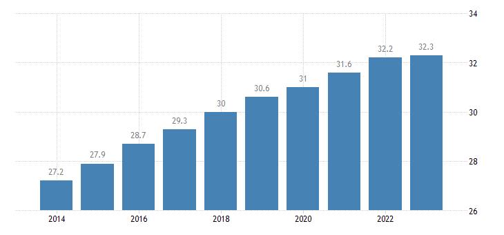 estonia old age dependency ratio eurostat data