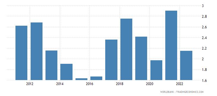 estonia ores and metals exports percent of merchandise exports wb data