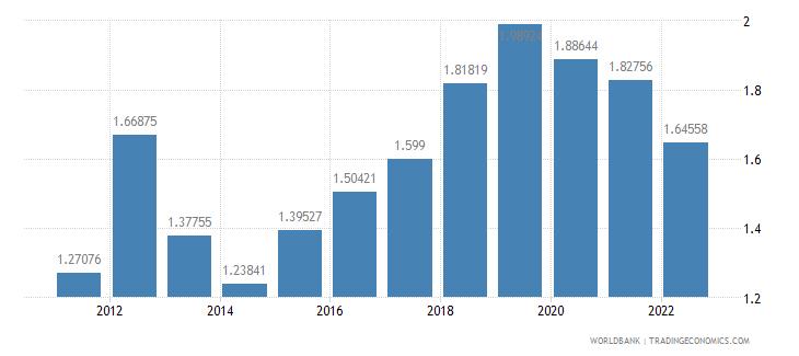 estonia ores and metals imports percent of merchandise imports wb data