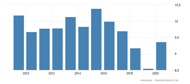 estonia other expense percent of expense wb data