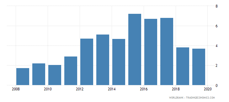 estonia outstanding international private debt securities to gdp percent wb data