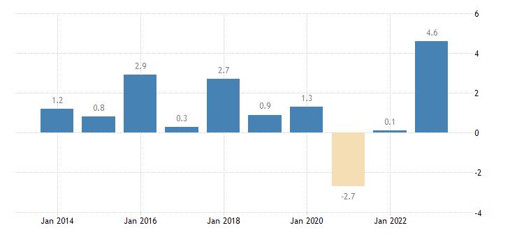 estonia overall employment growth eurostat data