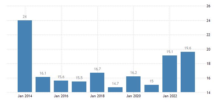 estonia overcrowding rate cities eurostat data