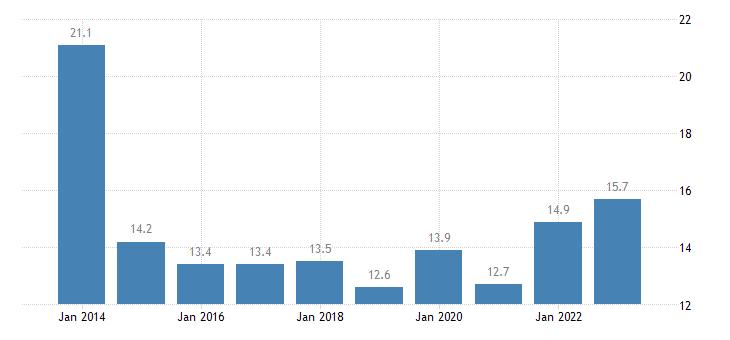 estonia overcrowding rate eurostat data