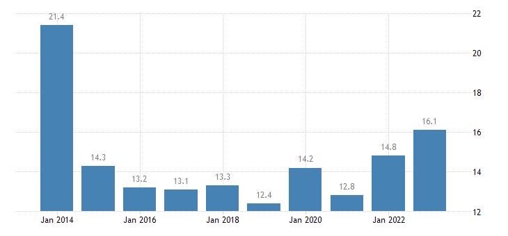 estonia overcrowding rate females eurostat data