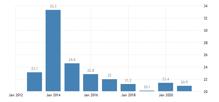 estonia overcrowding rate less than 18 years eurostat data
