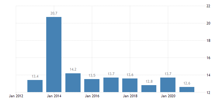 estonia overcrowding rate males eurostat data
