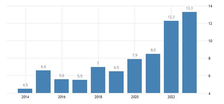 estonia overcrowding rate single person eurostat data