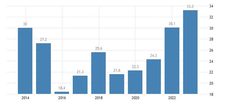 estonia overcrowding rate tenant rent at market price eurostat data
