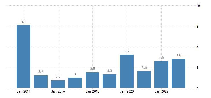 estonia overcrowding rate two adults eurostat data