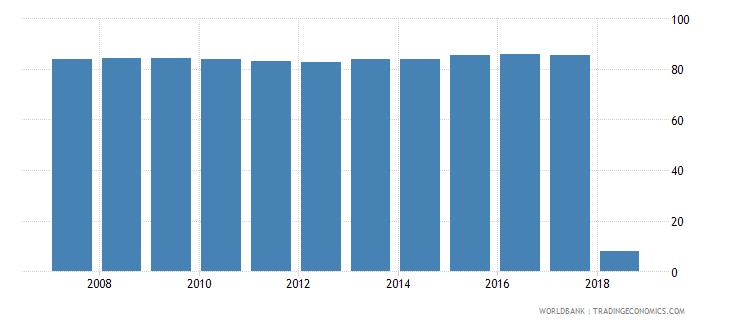 estonia percentage of enrolment in tertiary education in private institutions percent wb data