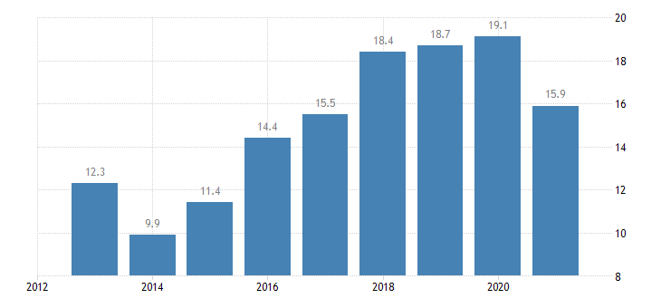 estonia persistent at risk of poverty rate females eurostat data