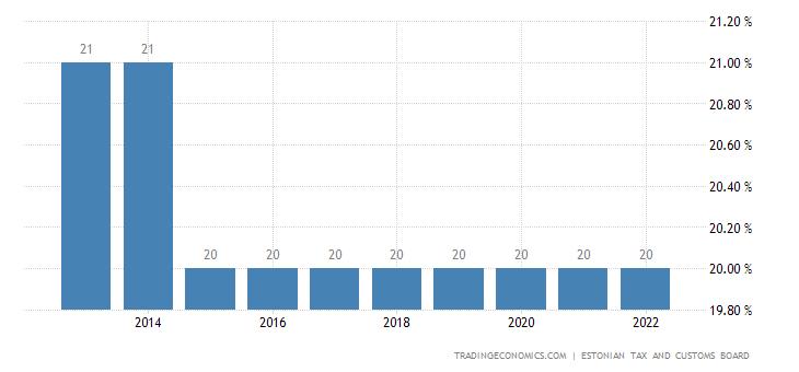 Estonia Personal Income Tax Rate