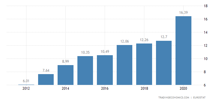 Estonia Gross Household Saving Rate