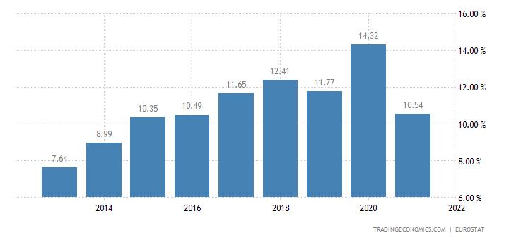 Estonia Gross Household Saving Rate