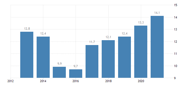 estonia persons employed part time from 55 to 64 years eurostat data