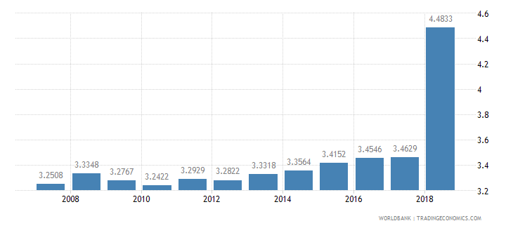 estonia physicians per 1 000 people wb data