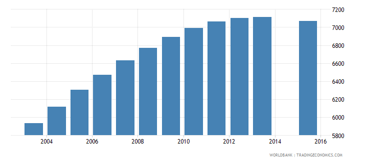 estonia population age 2 female wb data