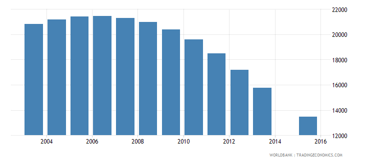 estonia population age 20 total wb data